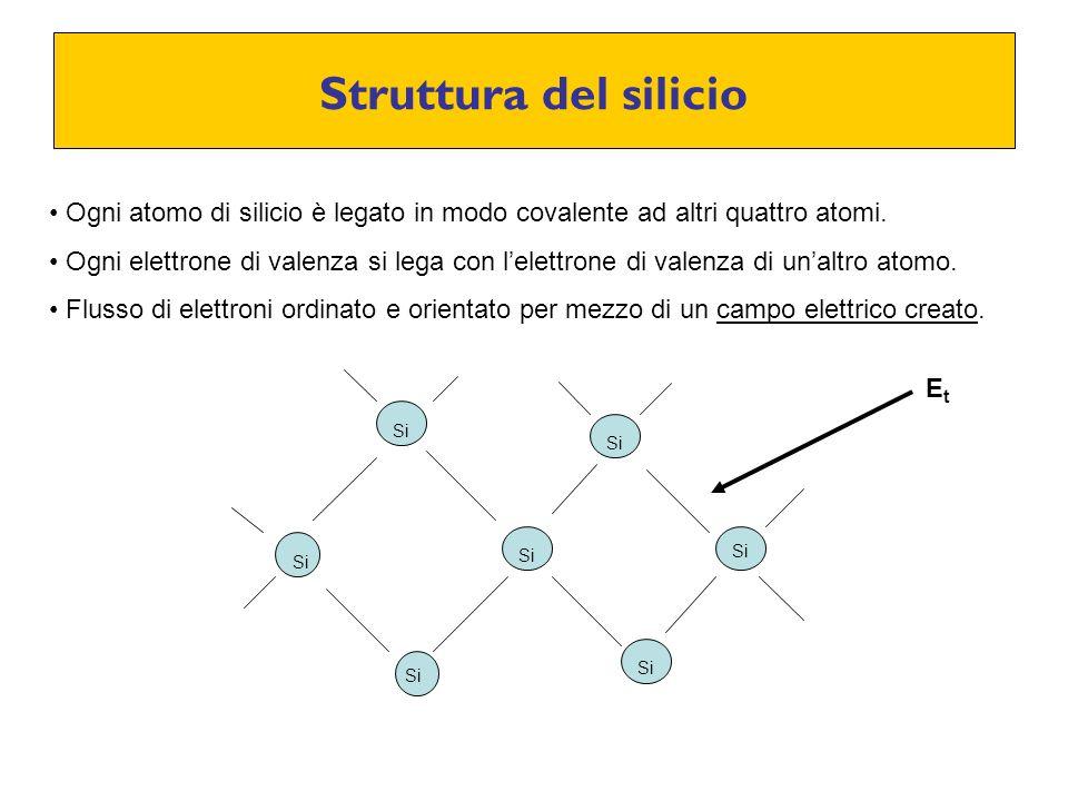 Struttura del silicio Si Ogni atomo di silicio è legato in modo covalente ad altri quattro atomi. Ogni elettrone di valenza si lega con lelettrone di