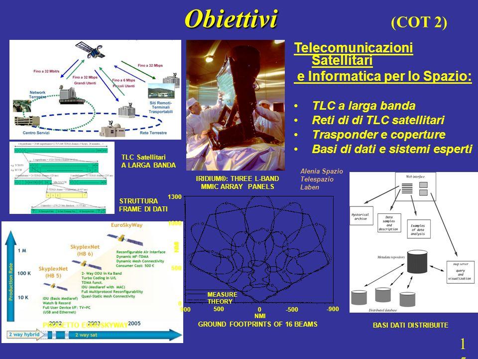 Telecomunicazioni Satellitari e Informatica per lo Spazio: TLC a larga banda Reti di di TLC satellitari Trasponder e coperture Basi di dati e sistemi esperti IRIDIUM®: THREE L-BAND MMIC ARRAY PANELS GROUND FOOTPRINTS OF 16 BEAMS 1300 1000 500 0 NMI 900 500 0 -500 -900 NMI MEASURE THEORY BASI DATI DISTRIBUITEPROGETTO EUROSKYWAY STRUTTURA FRAME DI DATI TLC Satellitari A LARGA BANDA Alenia Spazio Telespazio Laben Obiettivi Obiettivi (COT 2) 15