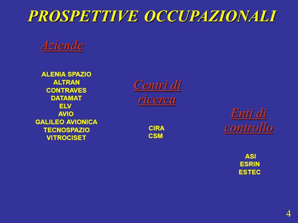 Aziende PROSPETTIVE OCCUPAZIONALI PROSPETTIVE OCCUPAZIONALI ALENIA SPAZIO ALTRAN CONTRAVES DATAMAT ELV AVIO GALILEO AVIONICA TECNOSPAZIO VITROCISET ASI ESRIN ESTEC Enti di controllo Centri di ricerca CIRA CSM 4