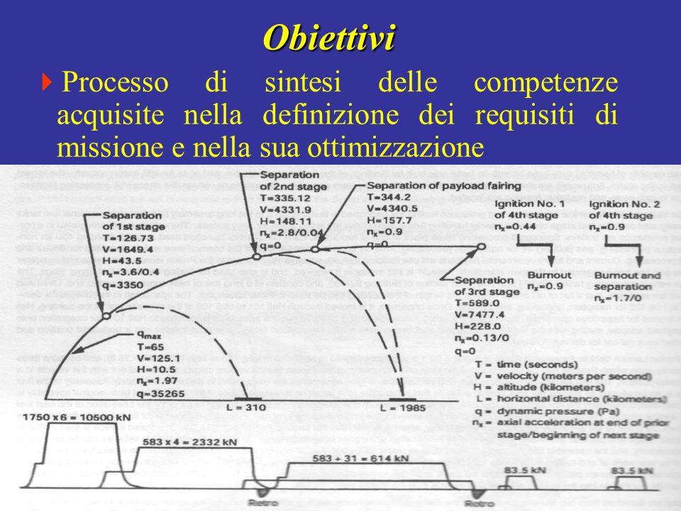 Controllo dei satelliti Controllo dei satelliti Elettronica satellitare Elettronica satellitare Fondamenti di automatica Fondamenti di automatica Propulsori astronautici Propulsori astronautici Impianti elettrici spaziali Impianti elettrici spaziali Propulsori astronautici Propulsori astronautici Satelliti e Piattaforme ORIENTAMENTO Satelliti e Piattaforme (SP)