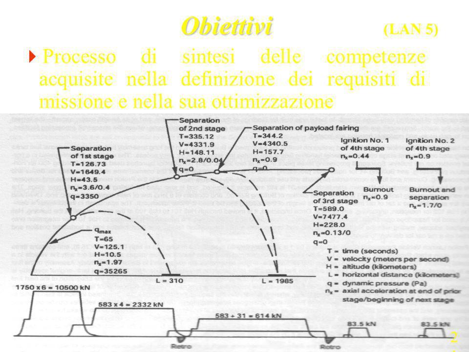 Obiettivi Obiettivi (LAN 5) Processo di sintesi delle competenze acquisite nella definizione dei requisiti di missione e nella sua ottimizzazione 21