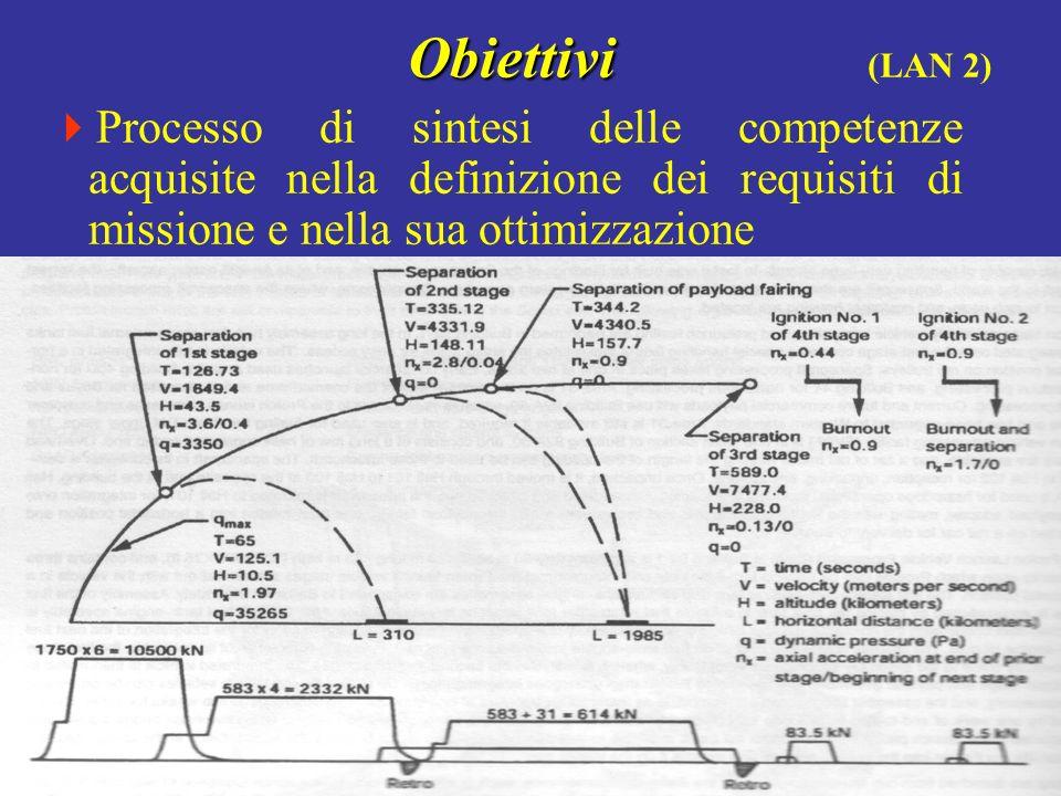 Obiettivi Obiettivi (LAN 2) Processo di sintesi delle competenze acquisite nella definizione dei requisiti di missione e nella sua ottimizzazione