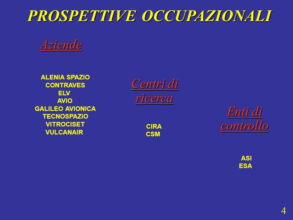 Aziende PROSPETTIVE OCCUPAZIONALI PROSPETTIVE OCCUPAZIONALI ALENIA SPAZIO CONTRAVES ELV AVIO GALILEO AVIONICA TECNOSPAZIO VITROCISET VULCANAIR ASI ESA Enti di controllo Centri di ricerca CIRA CSM 4