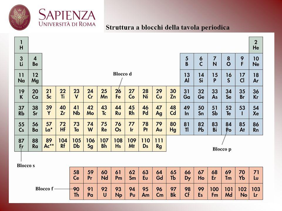 Struttura a blocchi della tavola periodica