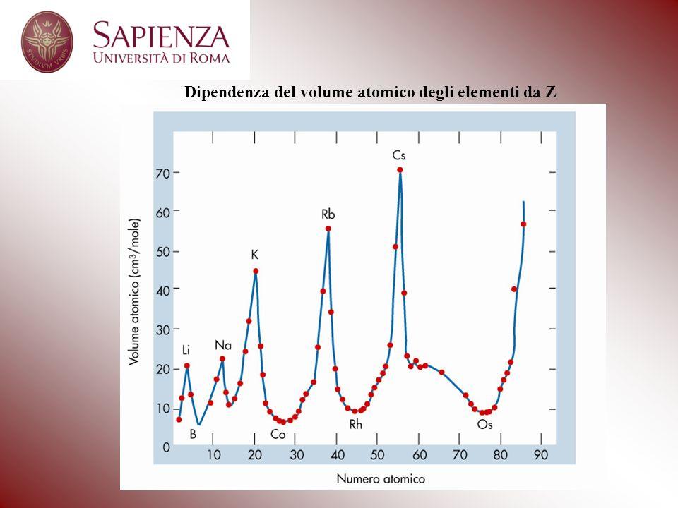 Dipendenza del volume atomico degli elementi da Z