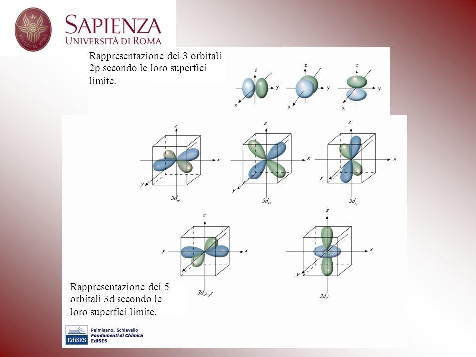 Rappresentazione dei 7 orbitali 4f secondo le loro superfici limite.