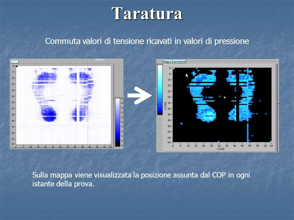 Taratura Commuta valori di tensione ricavati in valori di pressione Sulla mappa viene visualizzata la posizione assunta dal COP in ogni istante della prova.