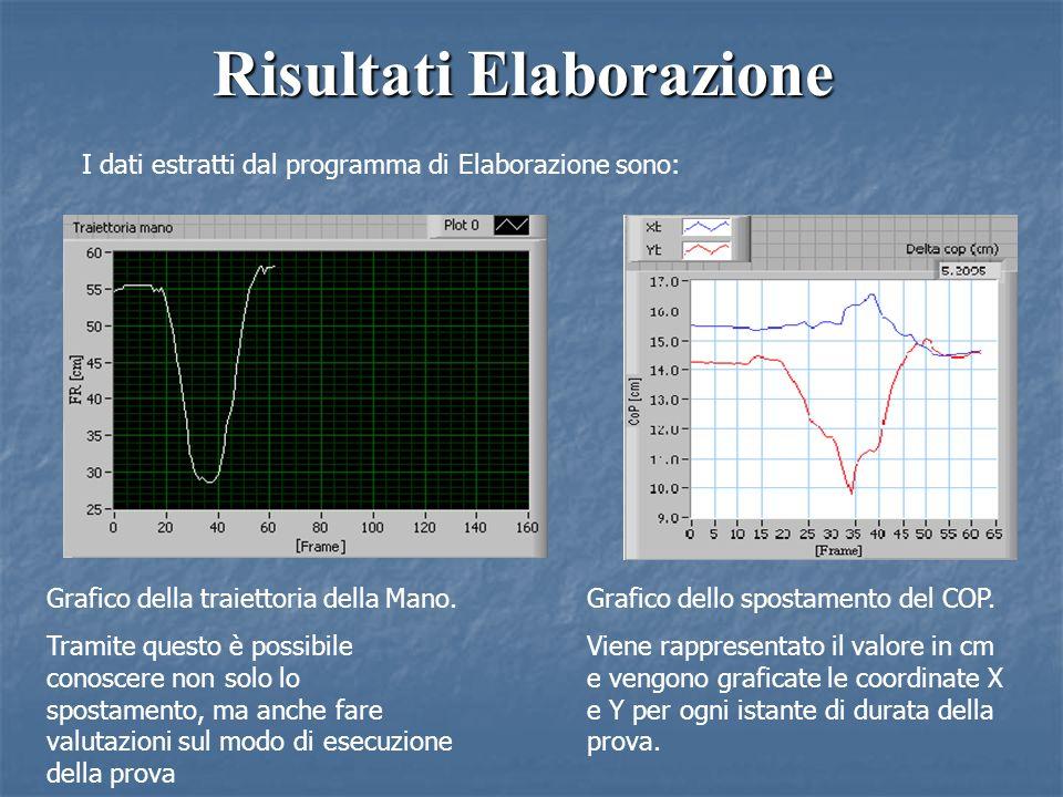 Risultati Elaborazione I dati estratti dal programma di Elaborazione sono: Grafico della traiettoria della Mano. Tramite questo è possibile conoscere