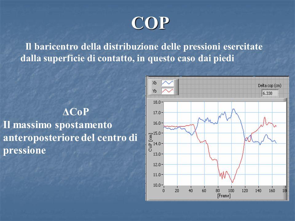 COP Il baricentro della distribuzione delle pressioni esercitate dalla superficie di contatto, in questo caso dai piedi ΔCoP Il massimo spostamento anteroposteriore del centro di pressione