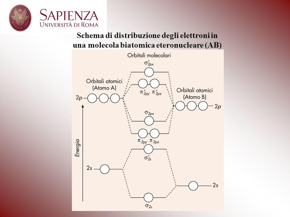 Schema di distribuzione degli elettroni in una molecola biatomica eteronucleare (AB)
