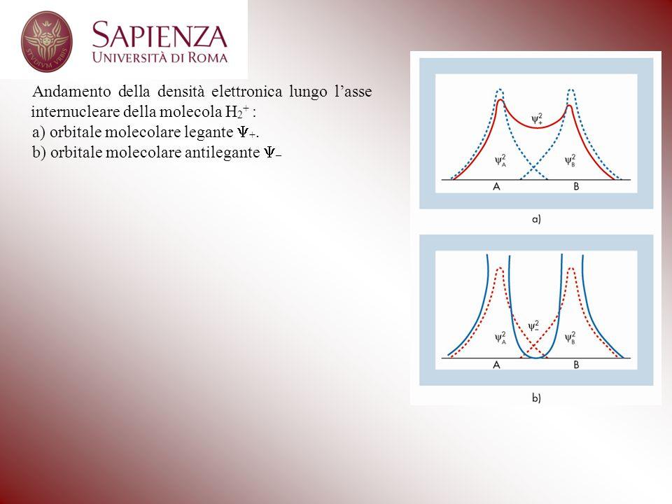 Andamento della densità elettronica lungo lasse internucleare della molecola H 2 + : a) orbitale molecolare legante +.