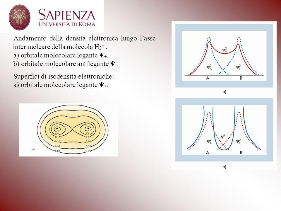Andamento della densità elettronica lungo lasse internucleare della molecola H 2 + : a) orbitale molecolare legante +. b) orbitale molecolare antilega