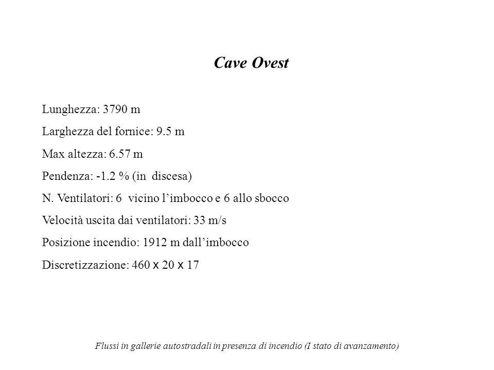 Flussi in gallerie autostradali in presenza di incendio (I stato di avanzamento) Cave Ovest Lunghezza: 3790 m Larghezza del fornice: 9.5 m Max altezza