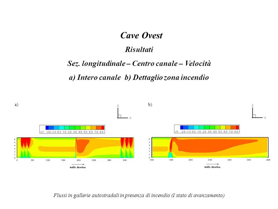 Flussi in gallerie autostradali in presenza di incendio (I stato di avanzamento) Cave Ovest Risultati Sez. longitudinale – Centro canale – Velocità a)