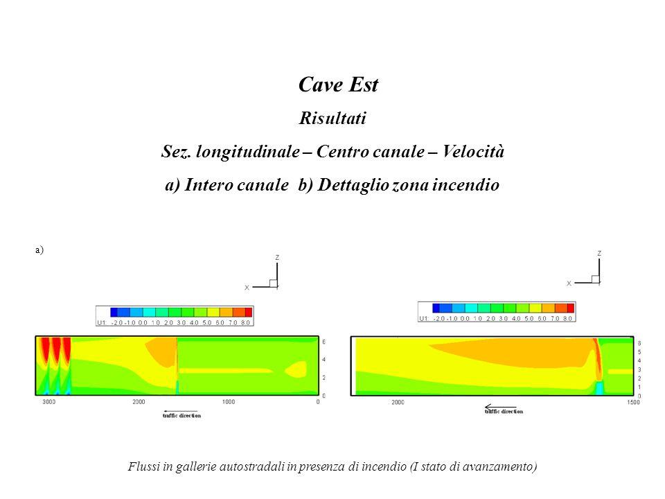 Flussi in gallerie autostradali in presenza di incendio (I stato di avanzamento) Cave Est Risultati Sez. longitudinale – Centro canale – Velocità a) I
