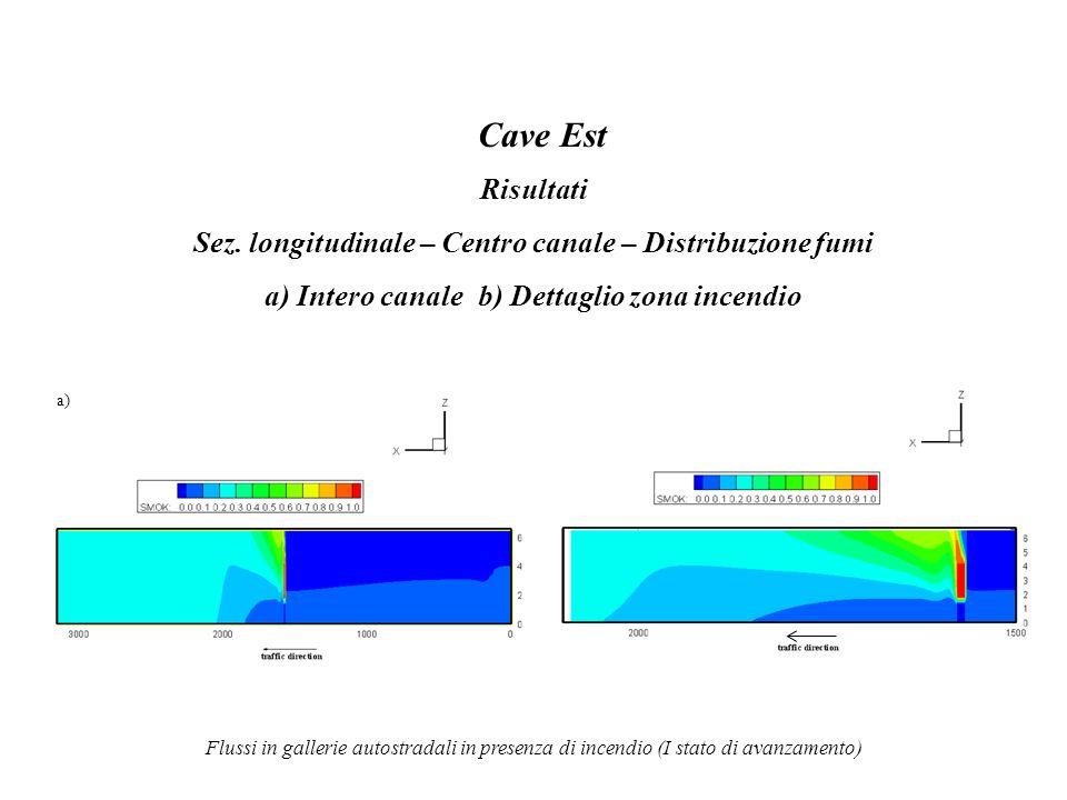 Flussi in gallerie autostradali in presenza di incendio (I stato di avanzamento) Cave Est Risultati Sez. longitudinale – Centro canale – Distribuzione