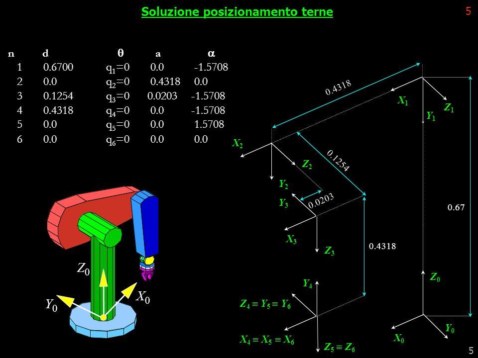 5 5 Soluzione posizionamento terne 0.67 Z1Z1 X1X1 Y1Y1 Z2Z2 X2X2 Y2Y2 0.4318 0.0203 0.1254 X0X0 Z0Z0 Y0Y0 Z3Z3 X3X3 Y3Y3 0.4318 Y4Y4 X 4 X 5 X 6 Z 4 Y
