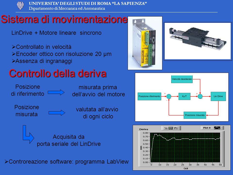 UNIVERSITA DEGLI STUDI DI ROMA LA SAPIENZA Dipartimento di Meccanica ed Aeronautica Sistema di movimentazione Posizione di riferimento misurata prima