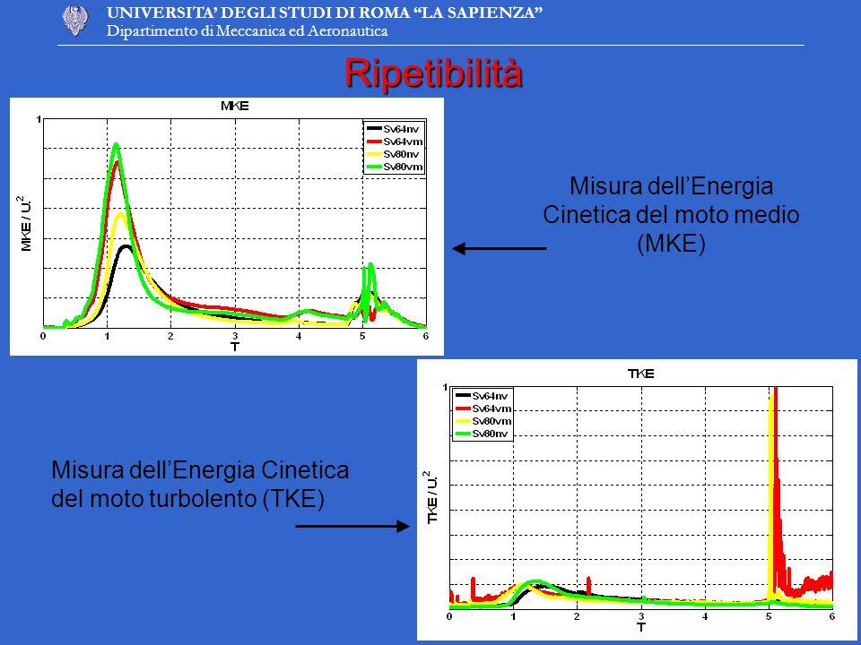UNIVERSITA DEGLI STUDI DI ROMA LA SAPIENZA Dipartimento di Meccanica ed AeronauticaRipetibilità Misura dellEnergia Cinetica del moto medio (MKE) Misur