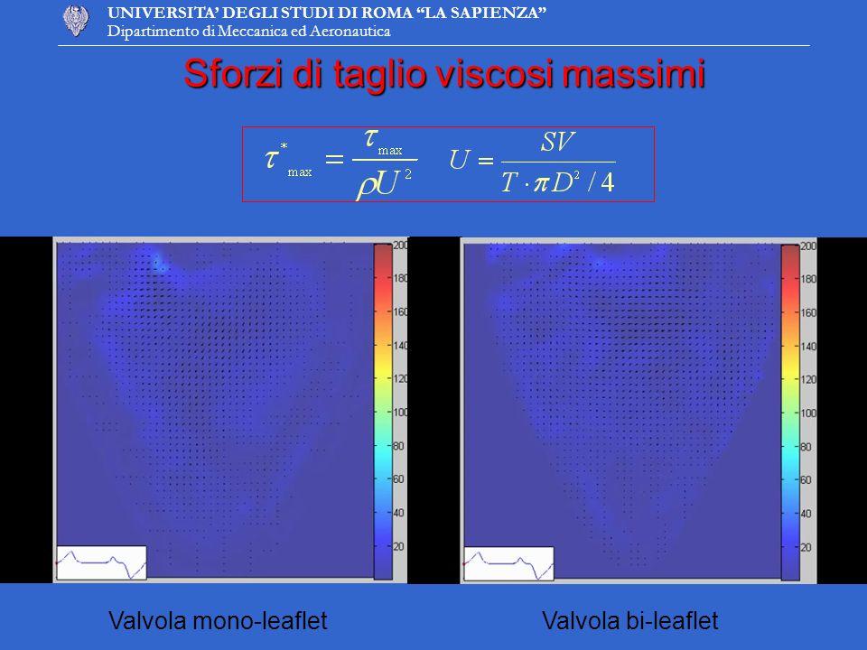 UNIVERSITA DEGLI STUDI DI ROMA LA SAPIENZA Dipartimento di Meccanica ed Aeronautica Sforzi di taglio viscosi massimi Valvola mono-leafletValvola bi-le