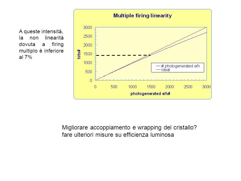A queste intensità, la non linearità dovuta a firing multiplo è inferiore al 7% Migliorare accoppiamento e wrapping del cristallo? fare ulteriori misu