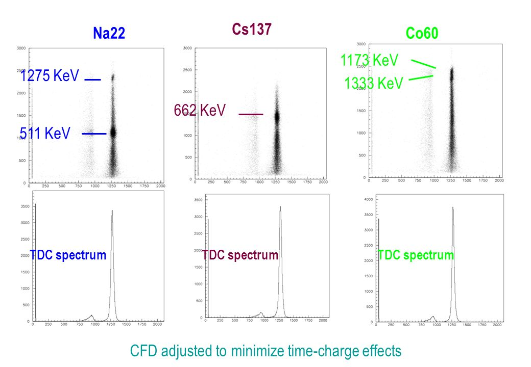 Na22 Cs137 Co60 511 KeV 1275 KeV 662 KeV 1173 KeV 1333 KeV TDC spectrum CFD adjusted to minimize time-charge effects