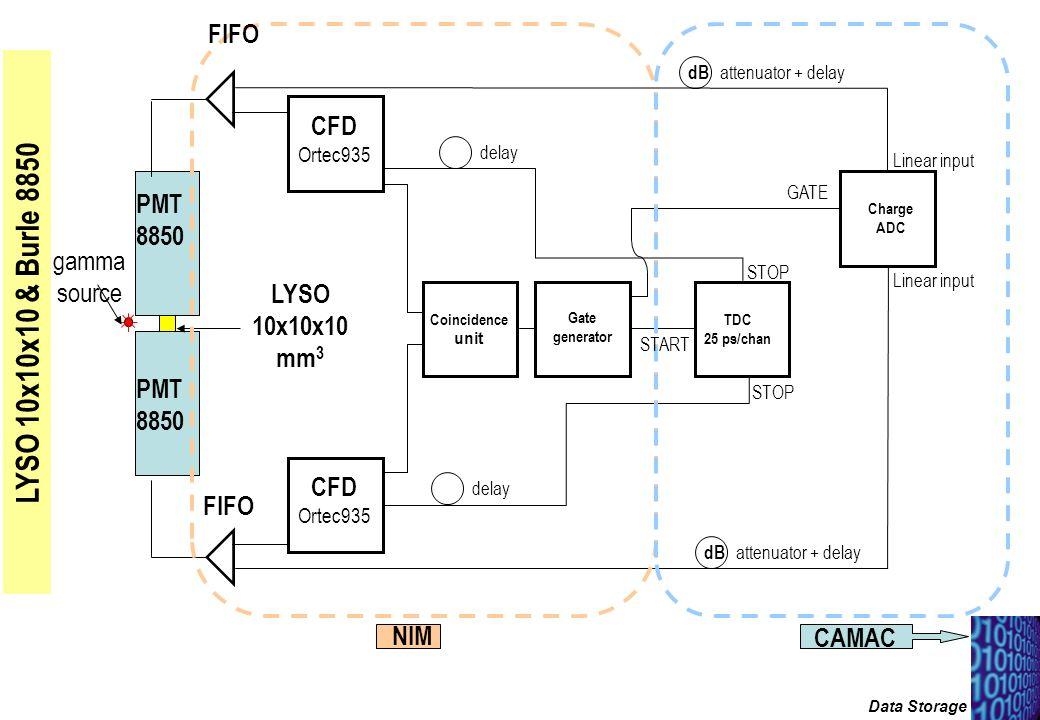 Set-up sperimentale LYSO 10x10x10 & Burle 8850 PMT 8850 PMT 8850 gamma source LYSO 10x10x10 mm 3 CFD Ortec935 CFD Ortec935 Coincidence unit Gate gener