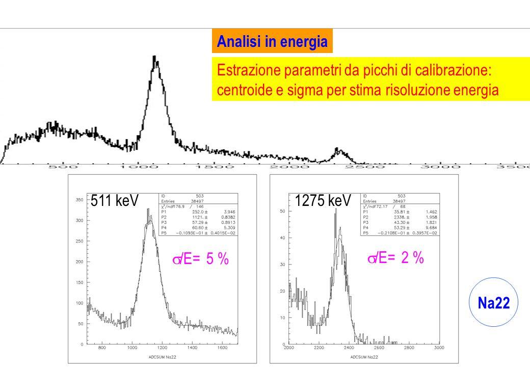 Analisi in energia Estrazione parametri da picchi di calibrazione: centroide e sigma per stima risoluzione energia Na22 1275 keV511 keV /E= 5 % /E= 2