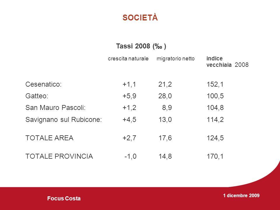 1 dicembre 2009 Focus Costa SOCIETÀ crescita naturale migratorio nettoindice vecchiaia 2008 Cesenatico: +1,1 21,2152,1 Gatteo: +5,9 28,0100,5 San Mauro Pascoli:+1,2 8,9104,8 Savignano sul Rubicone:+4,5 13,0 114,2 TOTALE AREA+2,7 17,6124,5 TOTALE PROVINCIA -1,0 14,8170,1 Tassi 2008 ( )