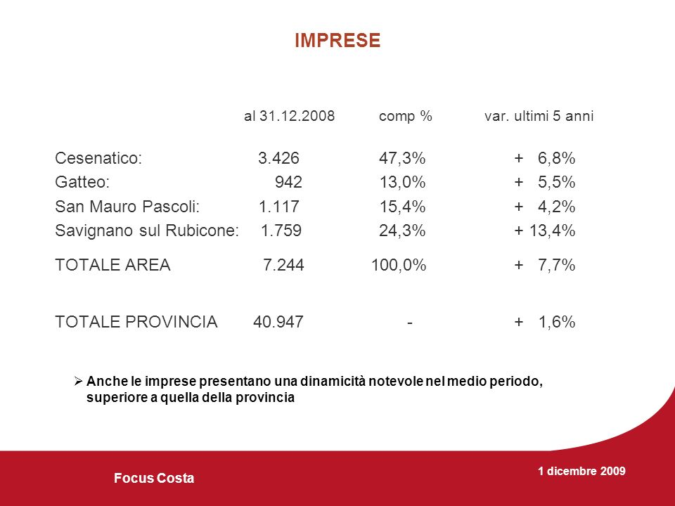 1 dicembre 2009 Focus Costa IMPRESE PER SETTORE al 31.12.2008 (comp.