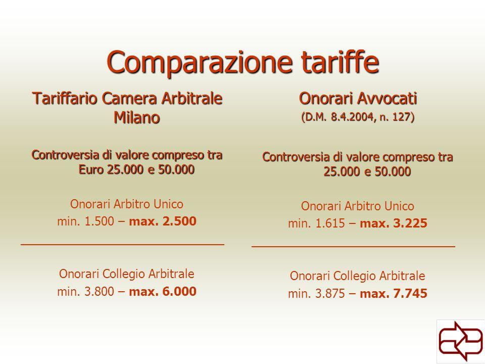 Comparazione tariffe Tariffario Camera Arbitrale Milano Controversia di valore compreso tra Euro 25.000 e 50.000 Onorari Arbitro Unico min. 1.500 – ma