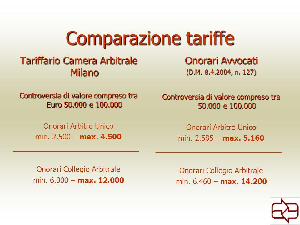 Comparazione tariffe Tariffario Camera Arbitrale Milano Controversia di valore compreso tra Euro 50.000 e 100.000 Onorari Arbitro Unico min. 2.500 – m