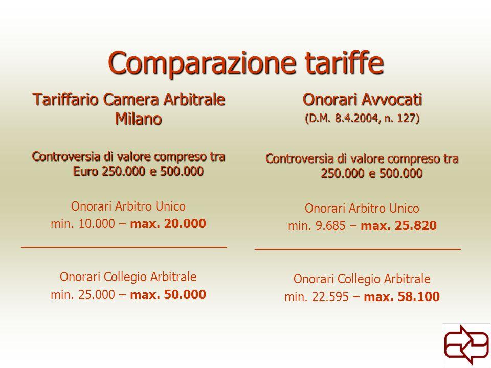 Comparazione tariffe Tariffario Camera Arbitrale Milano Controversia di valore compreso tra Euro 250.000 e 500.000 Onorari Arbitro Unico min. 10.000 –