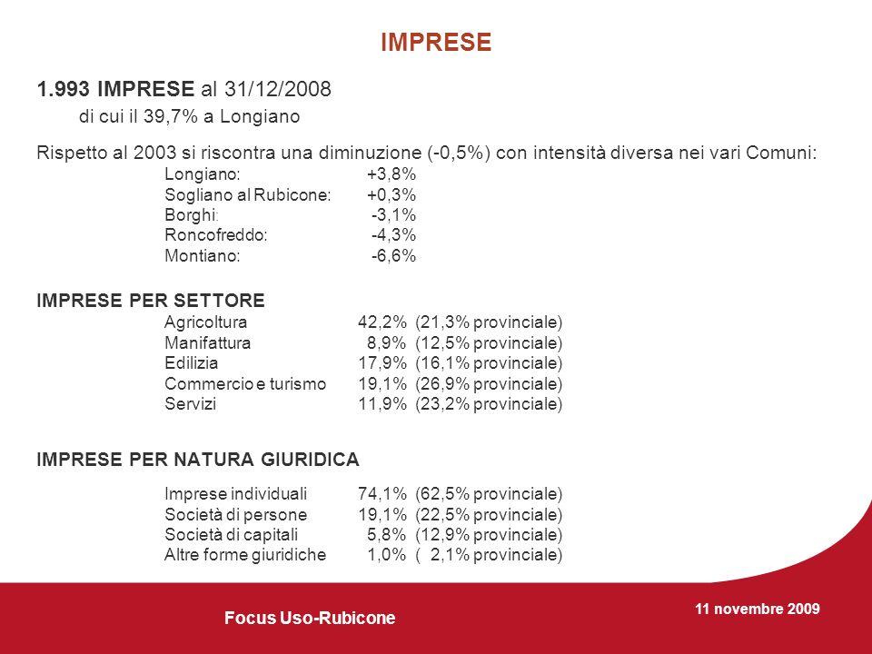 11 novembre 2009 IMPRESE 1.993 IMPRESE al 31/12/2008 di cui il 39,7% a Longiano Rispetto al 2003 si riscontra una diminuzione (-0,5%) con intensità diversa nei vari Comuni: Longiano: +3,8% Sogliano al Rubicone: +0,3% Borghi : -3,1% Roncofreddo: -4,3% Montiano: -6,6% IMPRESE PER SETTORE Agricoltura42,2% (21,3% provinciale) Manifattura 8,9% (12,5% provinciale) Edilizia 17,9% (16,1% provinciale) Commercio e turismo 19,1% (26,9% provinciale) Servizi11,9% (23,2% provinciale) IMPRESE PER NATURA GIURIDICA Imprese individuali74,1% (62,5% provinciale) Società di persone19,1% (22,5% provinciale) Società di capitali 5,8% (12,9% provinciale) Altre forme giuridiche 1,0% ( 2,1% provinciale) Focus Uso-Rubicone