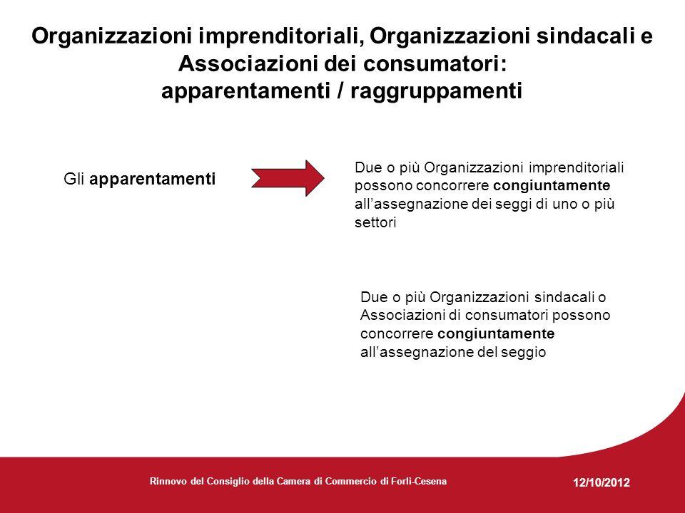 12/10/2012 Rinnovo del Consiglio della Camera di Commercio di Forlì-Cesena Organizzazioni imprenditoriali, Organizzazioni sindacali e Associazioni dei consumatori: apparentamenti / raggruppamenti Gli apparentamenti Due o più Organizzazioni imprenditoriali possono concorrere congiuntamente allassegnazione dei seggi di uno o più settori Due o più Organizzazioni sindacali o Associazioni di consumatori possono concorrere congiuntamente allassegnazione del seggio