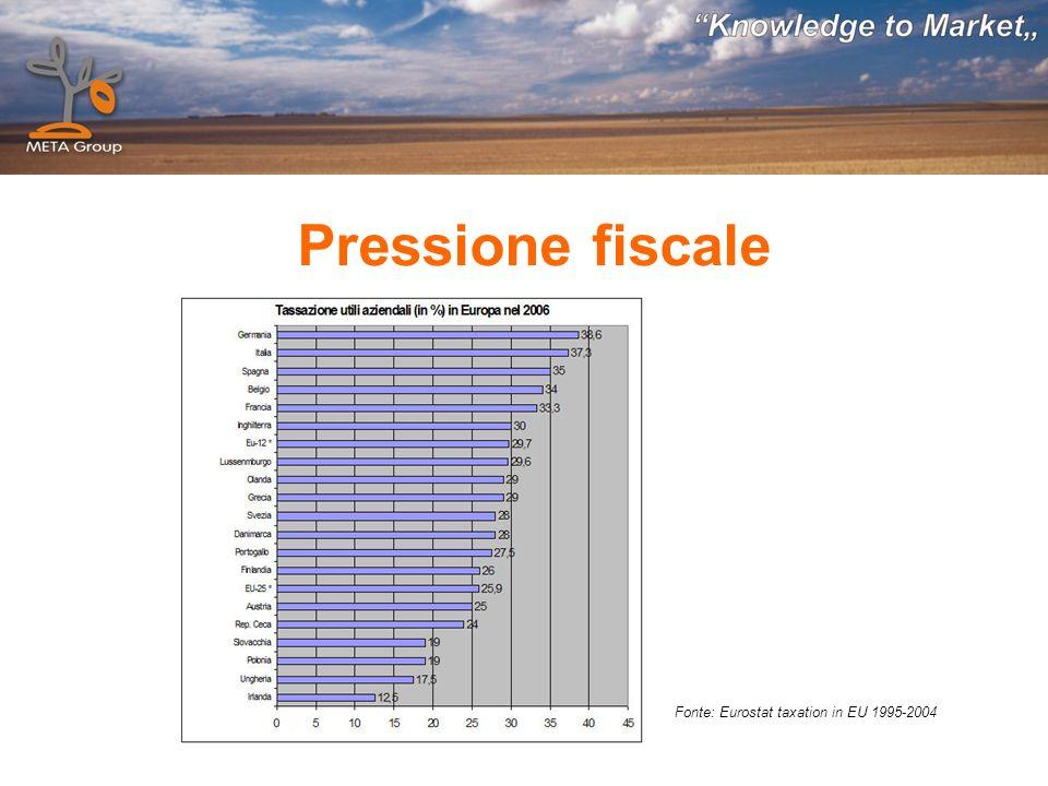 Fonte: Eurostat taxation in EU 1995-2004 Pressione fiscale