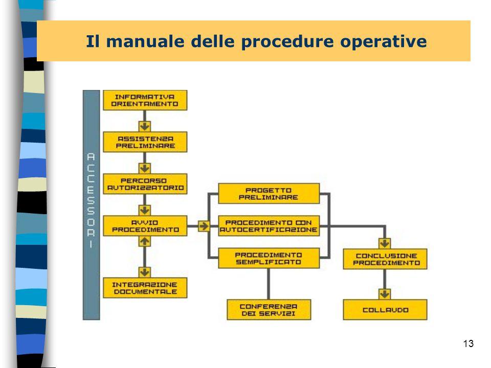 12 n ampliamento banca dati dei procedimenti amministrativi riportante le informazioni descrittive sul procedimento (riferimenti normativi nazionali e
