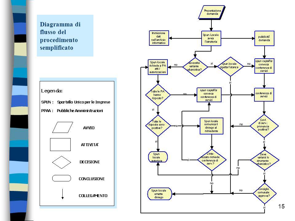 14 avvio della gestione associata n fase di avvio: consegna degli strumenti operativi per la gestione del procedimento unico e la configurazione degli