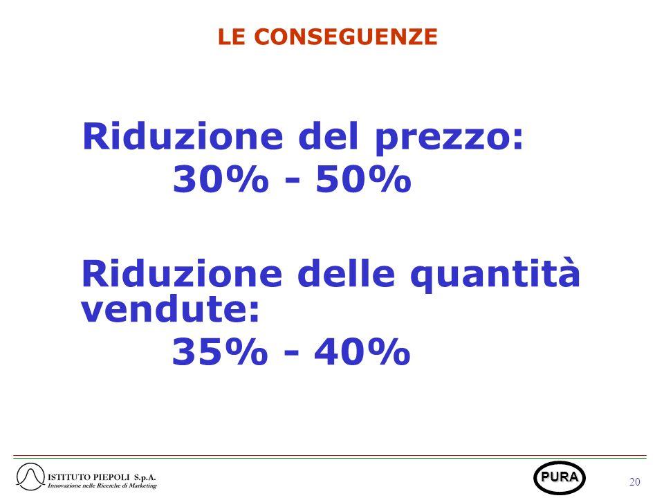 20 PURA LE CONSEGUENZE Riduzione del prezzo: 30% - 50% Riduzione delle quantità vendute: 35% - 40%