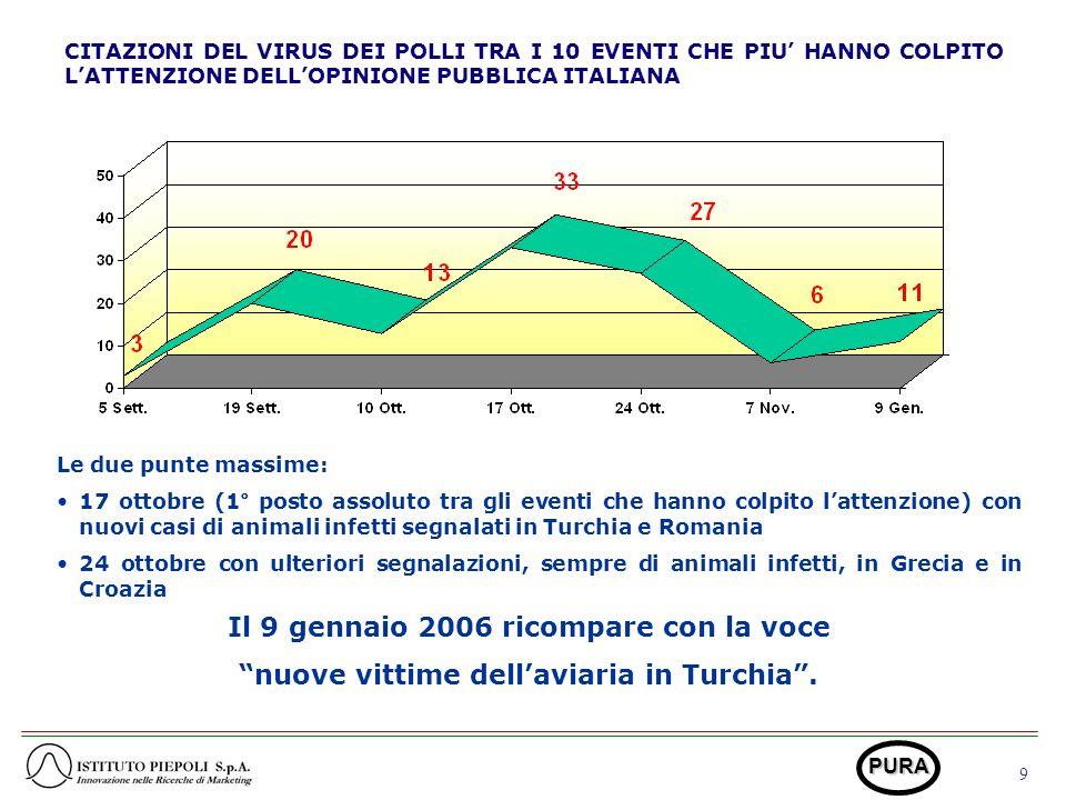 9 PURA CITAZIONI DEL VIRUS DEI POLLI TRA I 10 EVENTI CHE PIU HANNO COLPITO LATTENZIONE DELLOPINIONE PUBBLICA ITALIANA Le due punte massime: 17 ottobre (1° posto assoluto tra gli eventi che hanno colpito lattenzione) con nuovi casi di animali infetti segnalati in Turchia e Romania 24 ottobre con ulteriori segnalazioni, sempre di animali infetti, in Grecia e in Croazia Il 9 gennaio 2006 ricompare con la voce nuove vittime dellaviaria in Turchia.