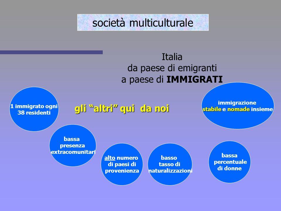 Italia da paese di emigranti a paese di IMMIGRATI gli altri qui da noi bassa presenza extracomunitari alto numero di paesi di provenienza 1 immigrato