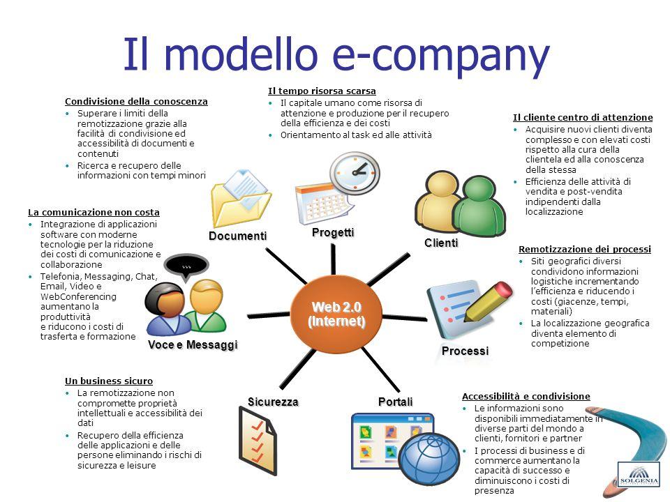 Il modello e-company Documenti Voce e Messaggi SicurezzaPortali Processi Clienti Progetti Web 2.0 (Internet) … Accessibilità e condivisione Le informa