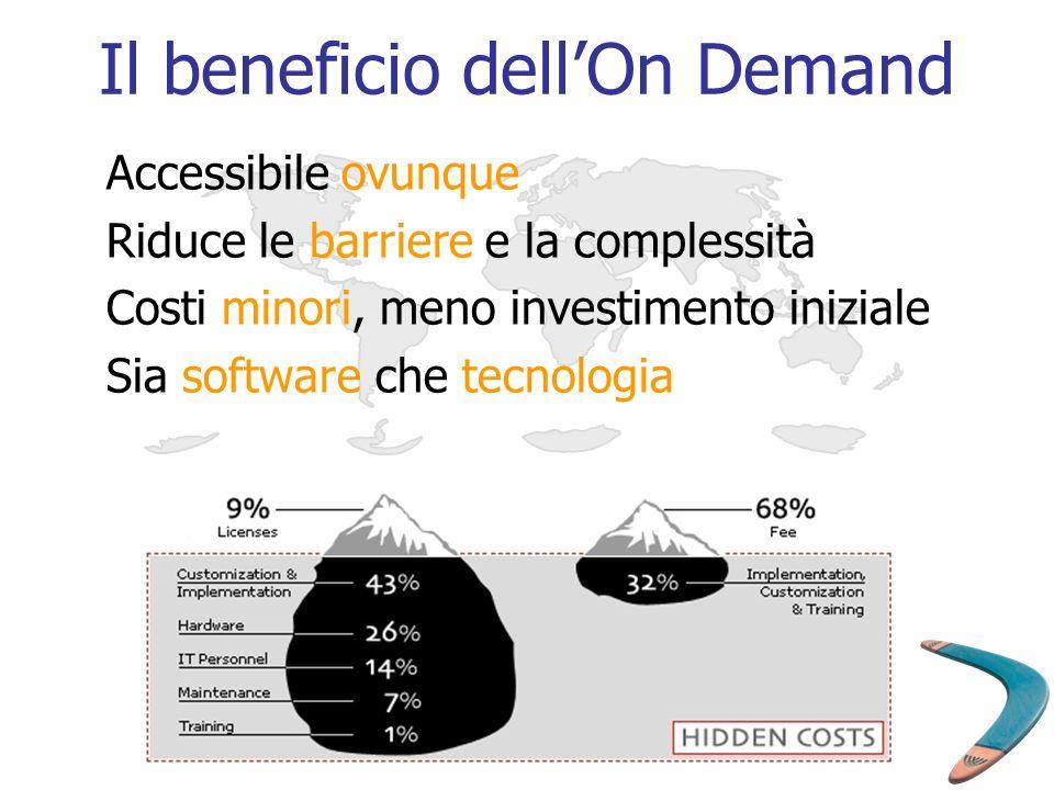 Il beneficio dellOn Demand Accessibile ovunque Riduce le barriere e la complessità Costi minori, meno investimento iniziale Sia software che tecnologi