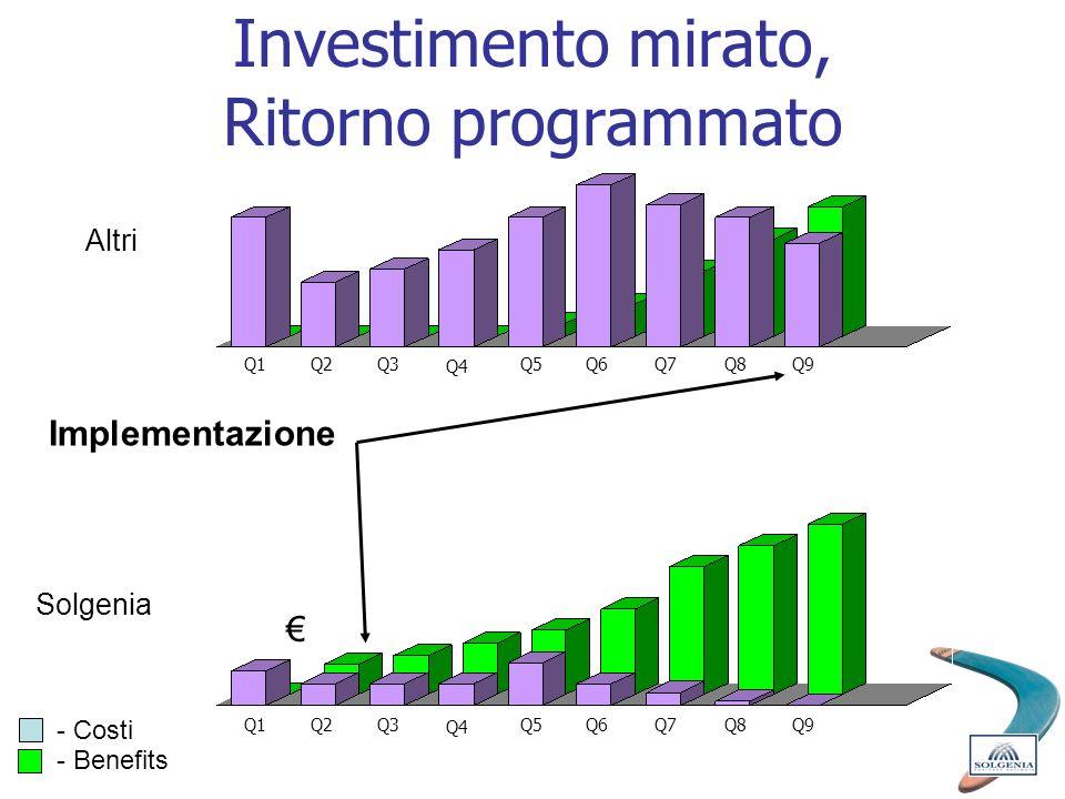 Investimento mirato, Ritorno programmato - Costi - Benefits Solgenia Altri Implementazione Q1Q2Q3 Q4 Q5Q6Q7Q8 Q9 Q1Q2Q3 Q4 Q5Q6Q7Q8 Q9