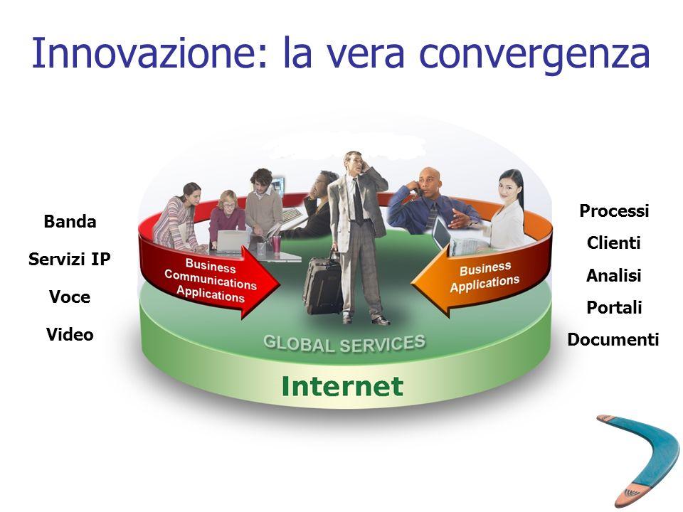 Innovazione: la vera convergenza Banda Servizi IP Voce Video Processi Clienti Analisi Portali Documenti