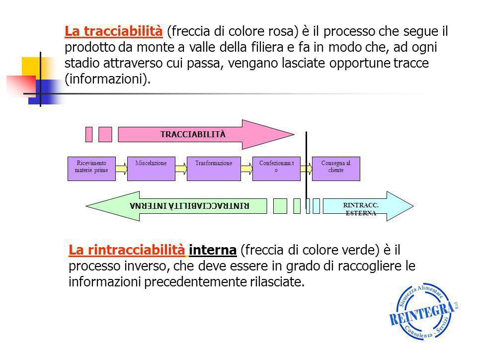 La tracciabilità (freccia di colore rosa) è il processo che segue il prodotto da monte a valle della filiera e fa in modo che, ad ogni stadio attraver
