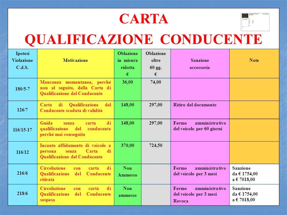 CARTA QUALIFICAZIONE CONDUCENTE Ipotesi Violazione C.d.S. Motivazione Oblazione in misura ridotta Oblazione oltre 60 gg. Sanzione accessoria Note 116/