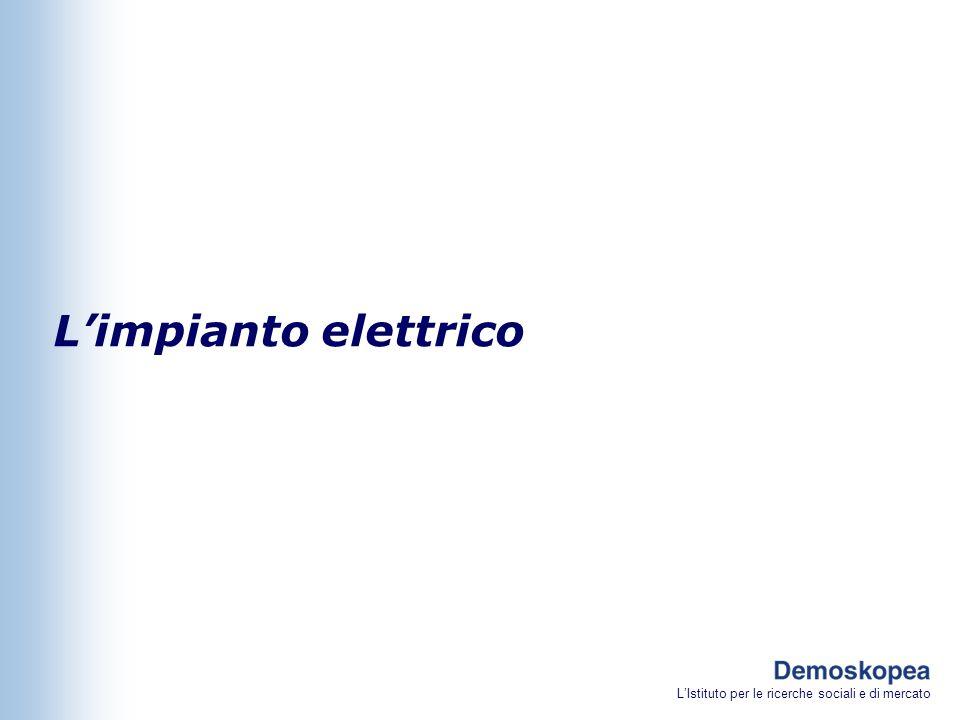 LIstituto per le ricerche sociali e di mercato Limpianto elettrico