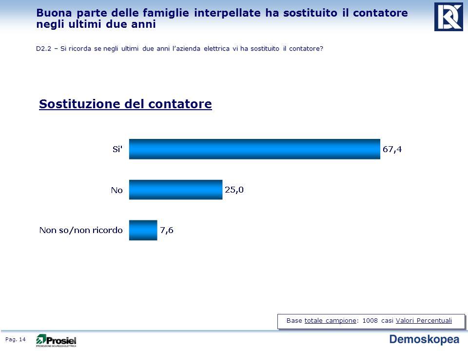 Pag. 14 Buona parte delle famiglie interpellate ha sostituito il contatore negli ultimi due anni D2.2 – Si ricorda se negli ultimi due anni lazienda e