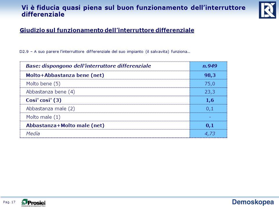 Pag. 17 Vi è fiducia quasi piena sul buon funzionamento dellinterruttore differenziale Giudizio sul funzionamento dellinterruttore differenziale D2.9